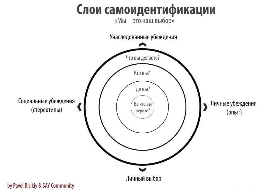 Упражнение «Как принять себя и изменить свои убеждения» Павел Бильский