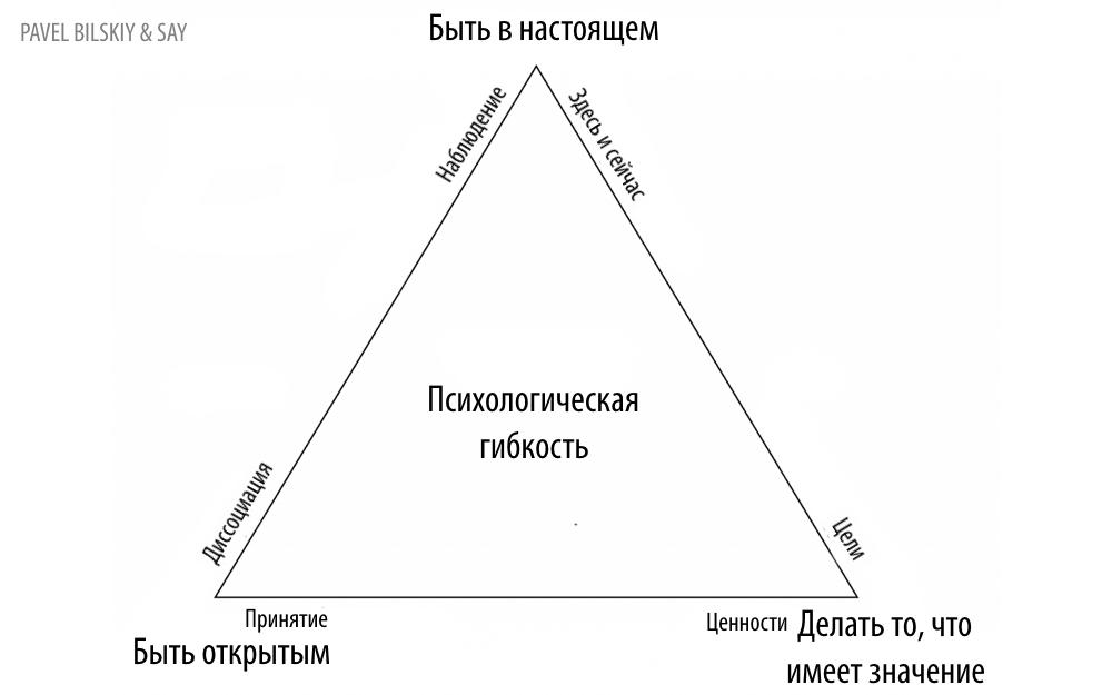 Треугольник психологической гибкости